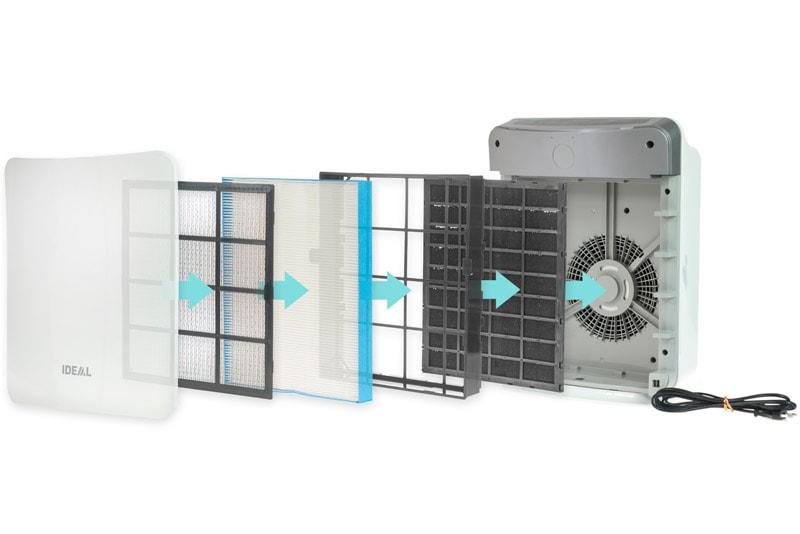 Tahap Filtrasi Air Purifier